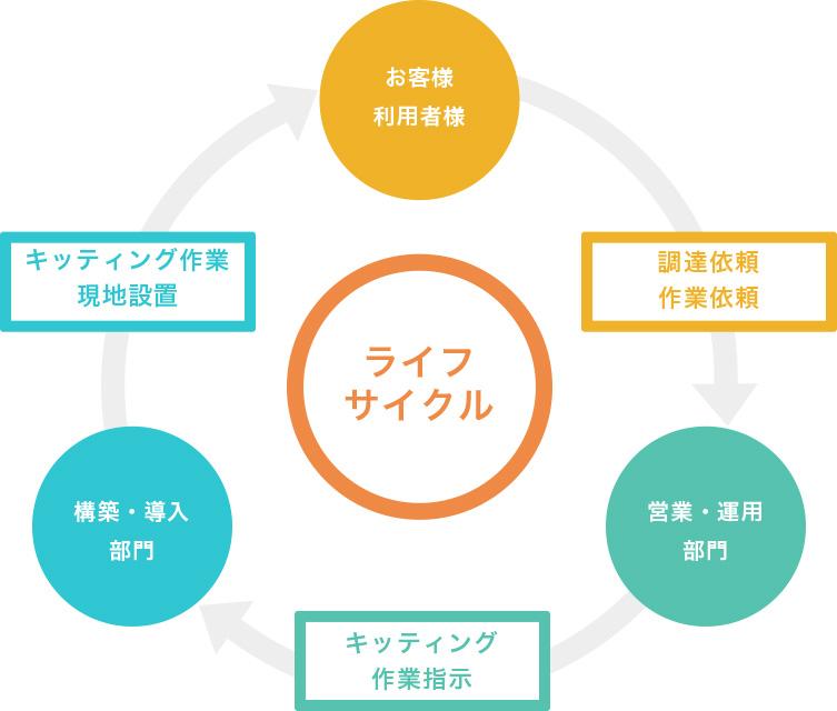 ライフサイクルイメージ